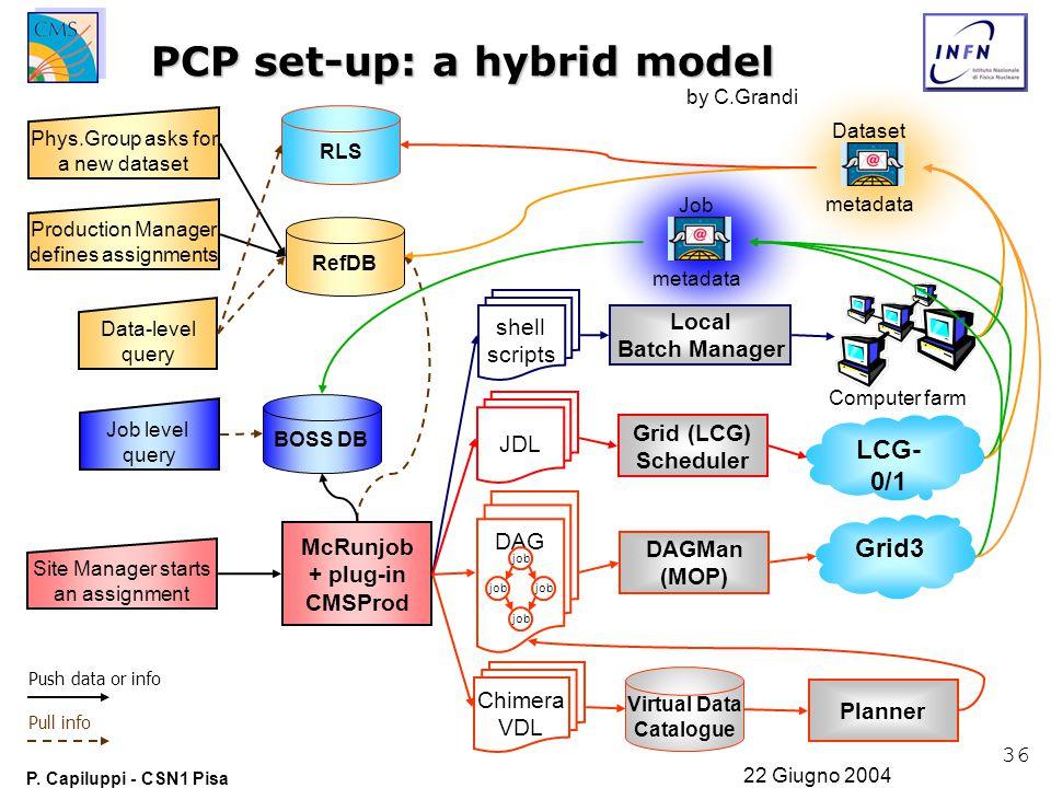 36 P. Capiluppi - CSN1 Pisa 22 Giugno 2004 BOSS DB Dataset metadata Job metadata McRunjob + plug-in CMSProd Site Manager starts an assignment RefDB Ph