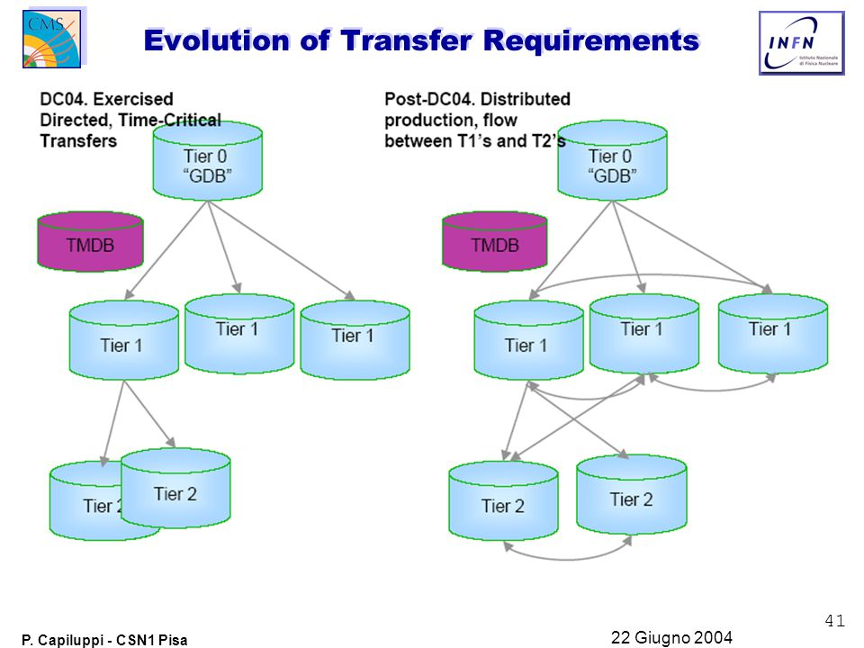41 P. Capiluppi - CSN1 Pisa 22 Giugno 2004 Evolution of Transfer Requirements