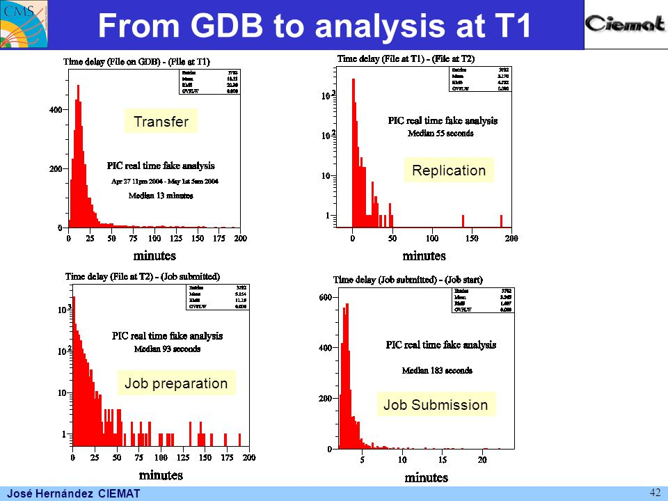 José Hernández CIEMAT 42 From GDB to analysis at T1 Transfer Replication Job preparation Job Submission