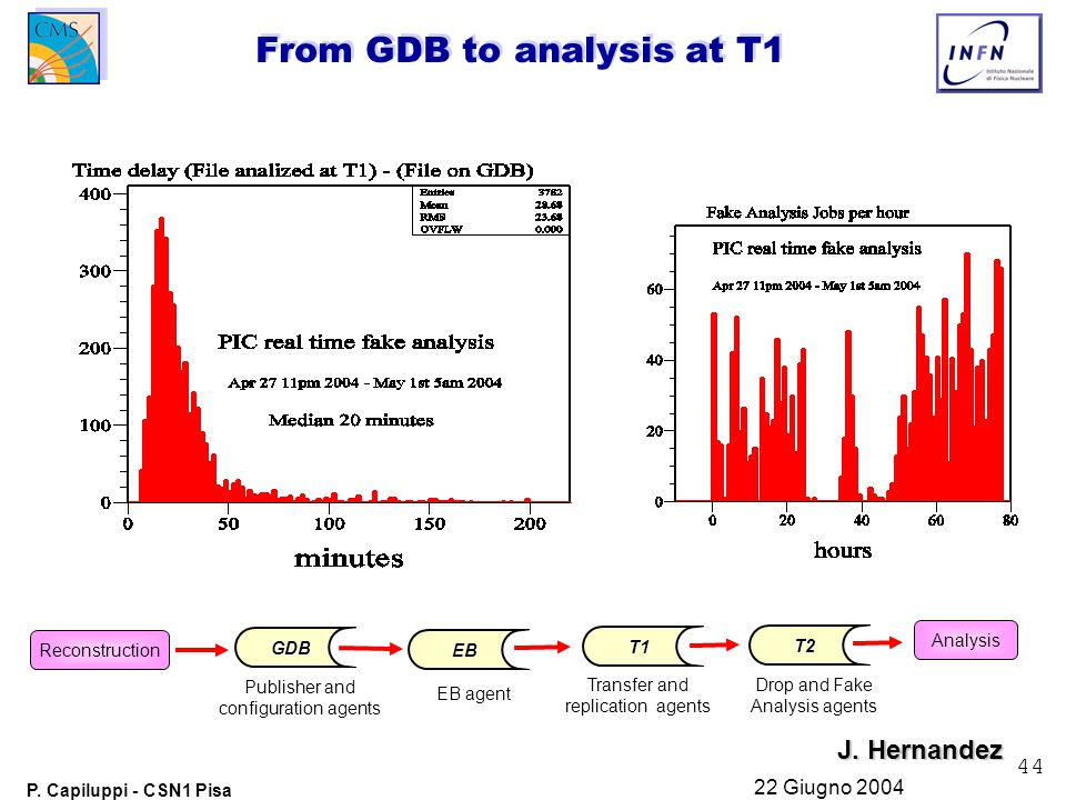 44 P. Capiluppi - CSN1 Pisa 22 Giugno 2004 From GDB to analysis at T1 GDB EB T1 T2 Reconstruction Analysis Publisher and configuration agents EB agent