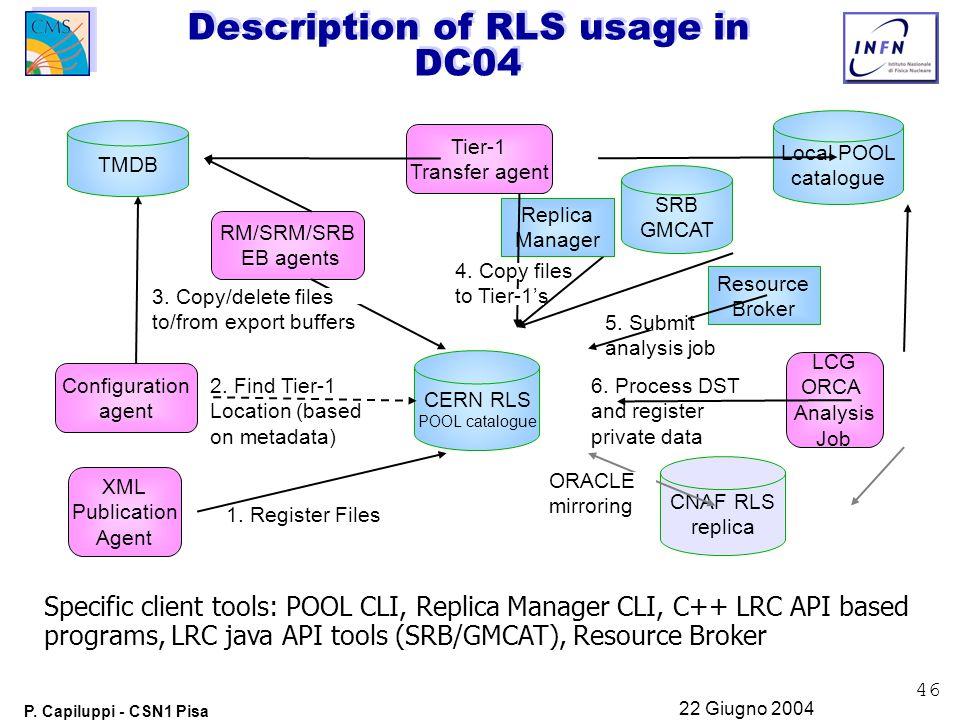 46 P. Capiluppi - CSN1 Pisa 22 Giugno 2004 Description of RLS usage in DC04 CERN RLS POOL catalogue RM/SRM/SRB EB agents Configuration agent Tier-1 Tr