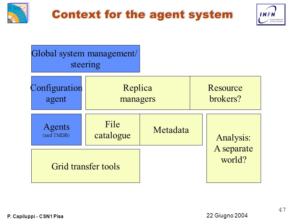 47 P. Capiluppi - CSN1 Pisa 22 Giugno 2004 Context for the agent system Replica managers Agents (and TMDB) Grid transfer tools File catalogue Configur