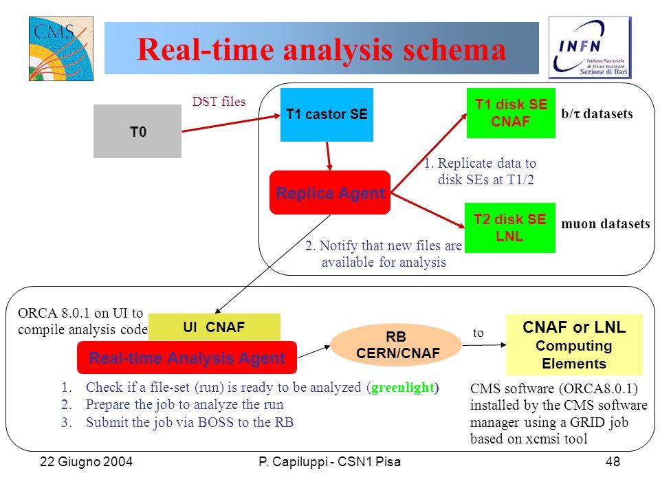 22 Giugno 2004P. Capiluppi - CSN1 Pisa48 T0 T1 castor SE T1 disk SE CNAF T2 disk SE LNL b/  datasets muon datasets UI CNAF DST files 2. Notify that