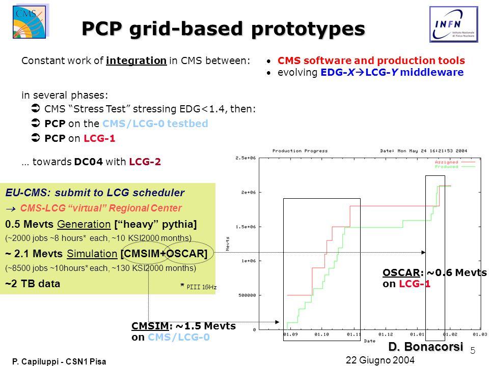 """5 P. Capiluppi - CSN1 Pisa 22 Giugno 2004 EU-CMS: submit to LCG scheduler  CMS-LCG """"virtual"""" Regional Center 0.5 Mevts Generation [""""heavy"""" pythia] (~"""