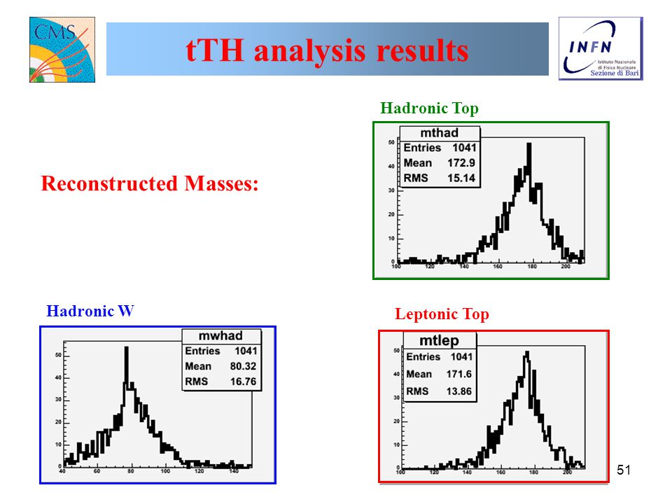 22 Giugno 2004P. Capiluppi - CSN1 Pisa51 tTH analysis results Leptonic Top Hadronic Top Hadronic W Reconstructed Masses: