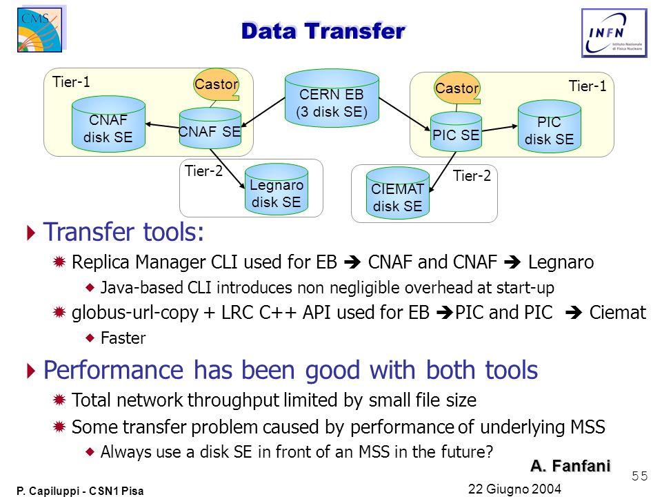 55 P. Capiluppi - CSN1 Pisa 22 Giugno 2004 Data Transfer CERN EB (3 disk SE) PIC disk SE Castor CNAF disk SE CIEMAT disk SE Legnaro disk SE Tier-1 Tie