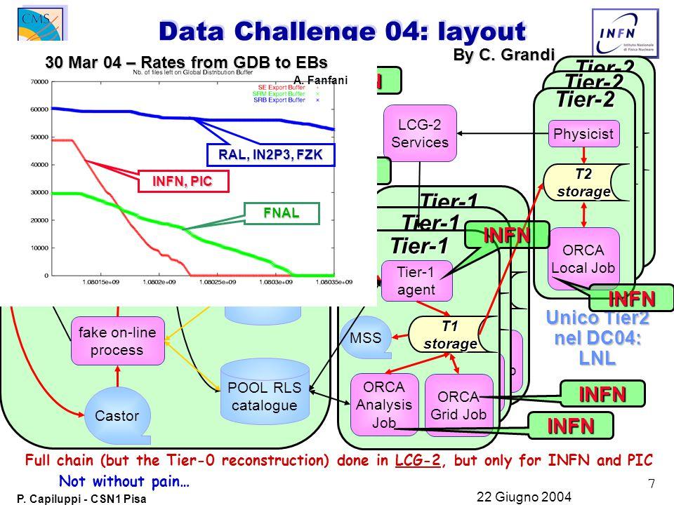7 P. Capiluppi - CSN1 Pisa 22 Giugno 2004 Data Challenge 04: layout Tier-2 Physicist T2storage ORCA Local Job Tier-2 Physicist T2storage ORCA Local Jo