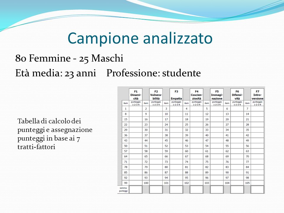 Campione analizzato 80 Femmine - 25 Maschi Età media: 23 anni Professione: studente Tabella di calcolo dei punteggi e assegnazione punteggi in base ai