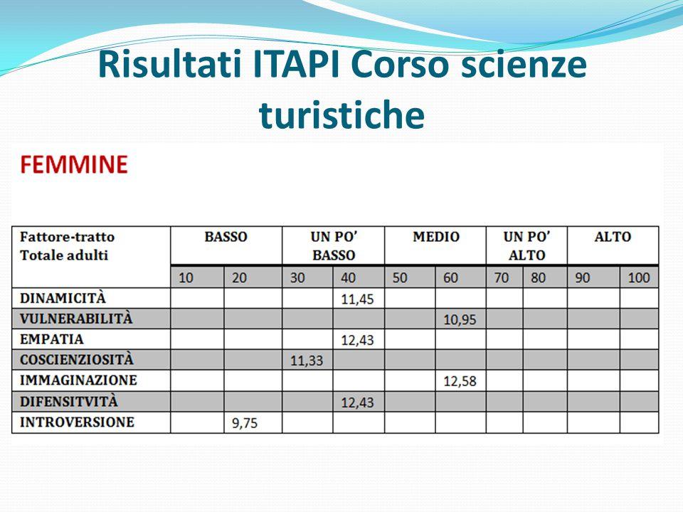 Risultati ITAPI Corso scienze turistiche