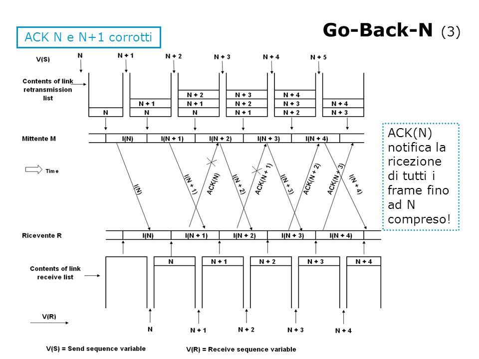 Go-Back-N lato mittente [V(S) = 0] [RL] = retransmission list; start: switch(evento) { case 'arriva pacchetto dal livello superiore' : assegnagli il numero V(S); V(S)++; mettilo in [RL]; trasmettilo; Timer pacchetto V(S) start; case 'ACK[N]' : if(corretto) Elimina pacchetti <= N da [RL], Stop Timers; else Trascura ACK; case 'NAK[N]' : case 'scade timer pacchetto' : for(i=1; i<=numero pacchetti in [RL], i++) trasmetti pacchetto i in [RL]; Timer pacchetto start; } goto start;