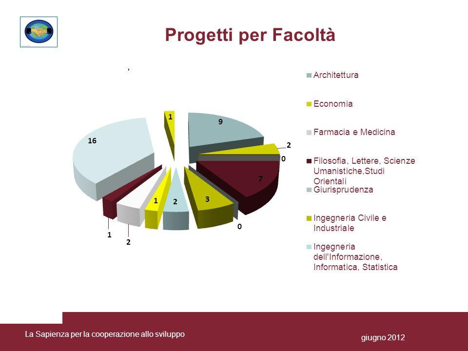 Distribuzione dei progetti censiti per settori di intervento La Sapienza per la cooperazione allo sviluppogiugno 2012