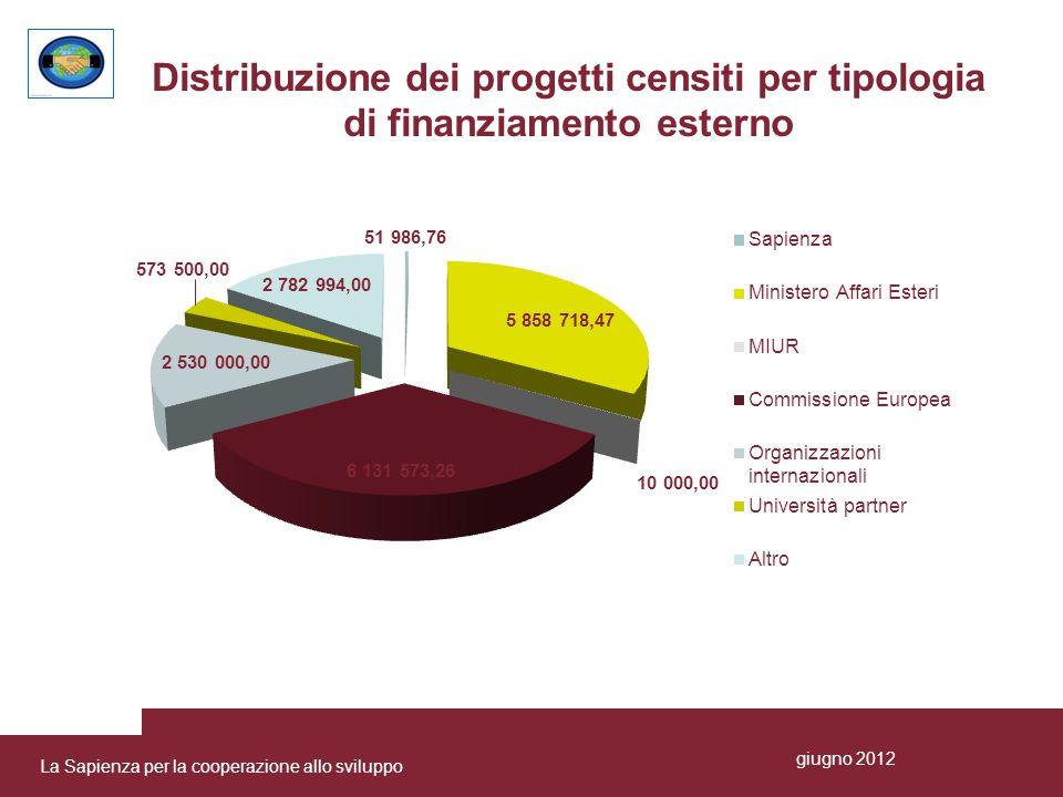 Distribuzione dei progetti censiti per tipologia di finanziamento esterno La Sapienza per la cooperazione allo sviluppo giugno 2012