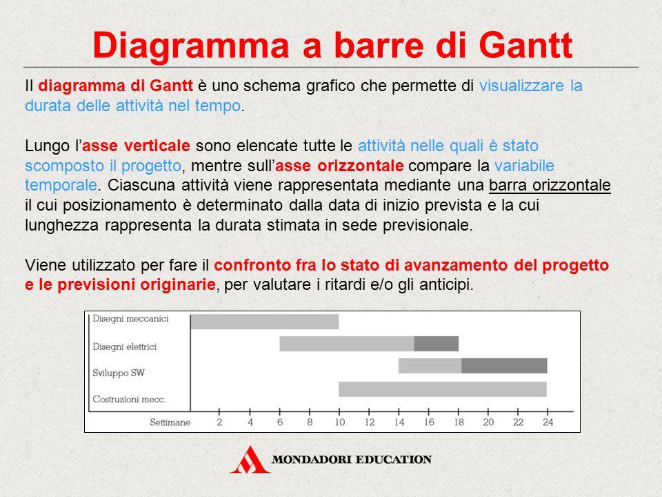 Diagramma a barre di Gantt Il diagramma di Gantt è uno schema grafico che permette di visualizzare la durata delle attività nel tempo. Lungo l'asse ve