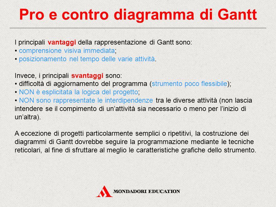 Pro e contro diagramma di Gantt I principali vantaggi della rappresentazione di Gantt sono: comprensione visiva immediata; posizionamento nel tempo de