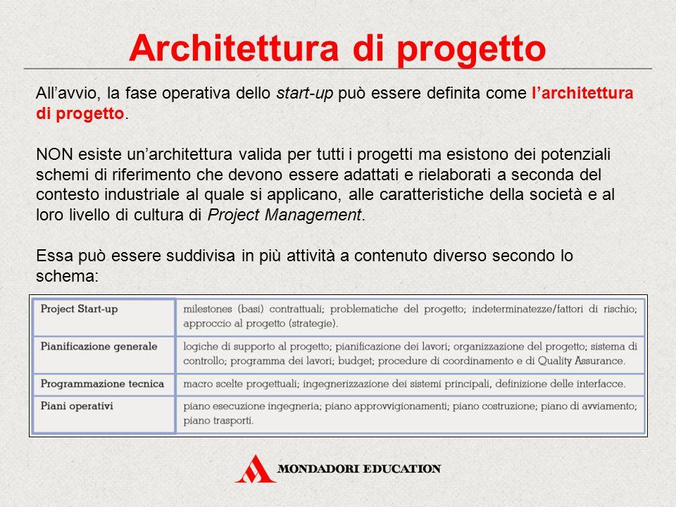 Architettura di progetto All'avvio, la fase operativa dello start-up può essere definita come l'architettura di progetto. NON esiste un'architettura v