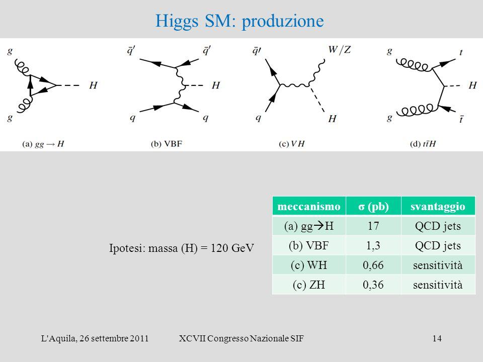 L Aquila, 26 settembre 2011XCVII Congresso Nazionale SIF14 Ipotesi: massa (H) = 120 GeV meccanismoσ (pb)svantaggio (a) gg  H 17QCD jets (b) VBF1,3QCD jets (c) WH0,66sensitività (c) ZH0,36sensitività Higgs SM: produzione