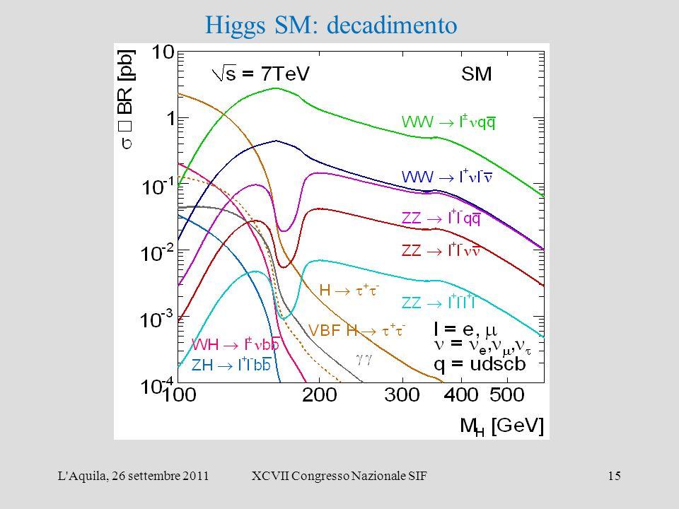 L Aquila, 26 settembre 2011XCVII Congresso Nazionale SIF15 Higgs SM: decadimento