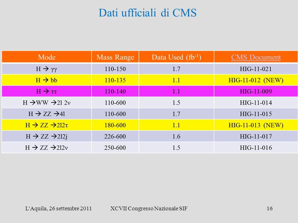 L'Aquila, 26 settembre 2011XCVII Congresso Nazionale SIF16 Dati ufficiali di CMS