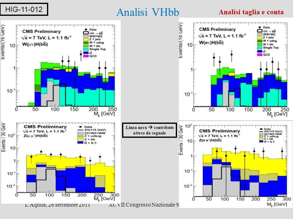 L Aquila, 26 settembre 2011XCVII Congresso Nazionale SIF18 Analisi VHbb HIG-11-012 Analisi taglia e conta Linea nera  contributo atteso da segnale
