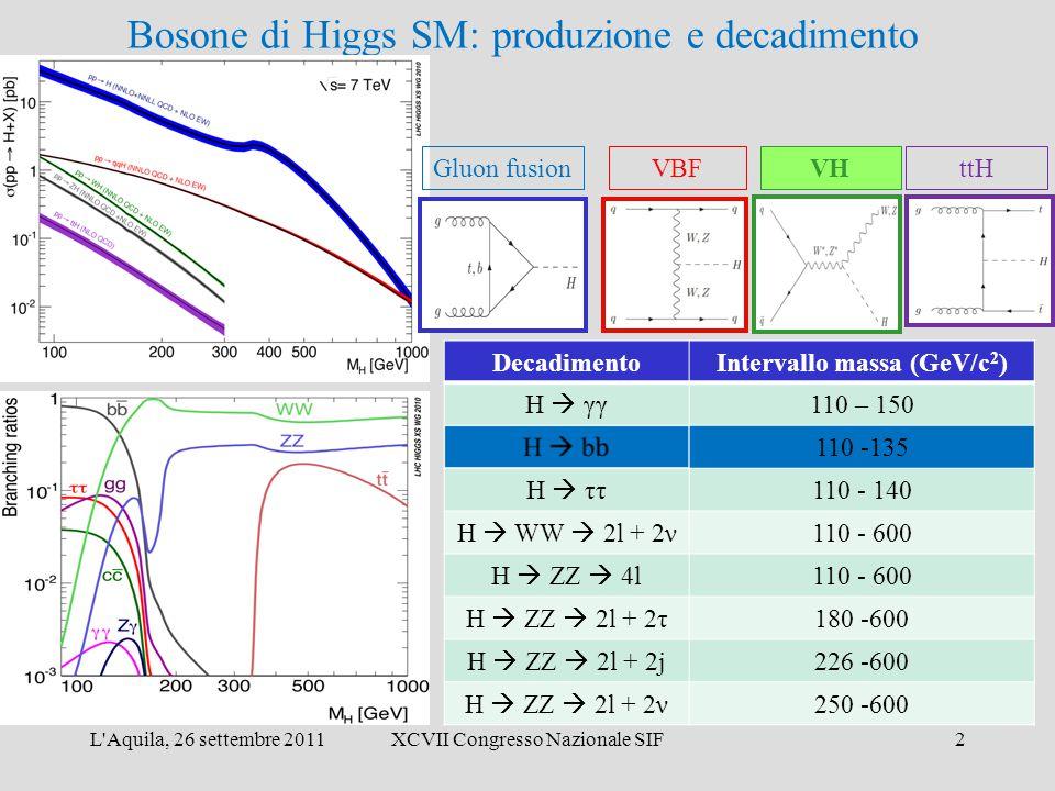 L'Aquila, 26 settembre 2011XCVII Congresso Nazionale SIF2 Bosone di Higgs SM: produzione e decadimento DecadimentoIntervallo massa (GeV/c 2 ) H  γγ 1