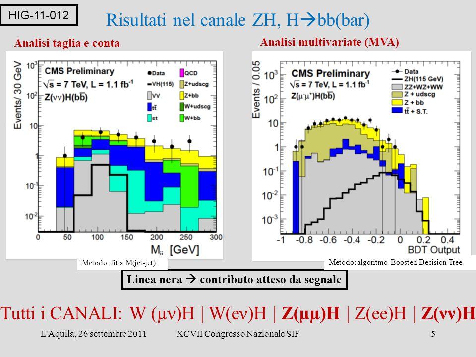 L Aquila, 26 settembre 2011XCVII Congresso Nazionale SIF5 Risultati nel canale ZH, H  bb(bar) Analisi taglia e conta Analisi multivariate (MVA) Tutti i CANALI: W (µν)H | W(eν)H | Z(µµ)H | Z(ee)H | Z(νν)H HIG-11-012 Linea nera  contributo atteso da segnale Metodo: algoritmo Boosted Decision Tree Metodo: fit a M(jet-jet)