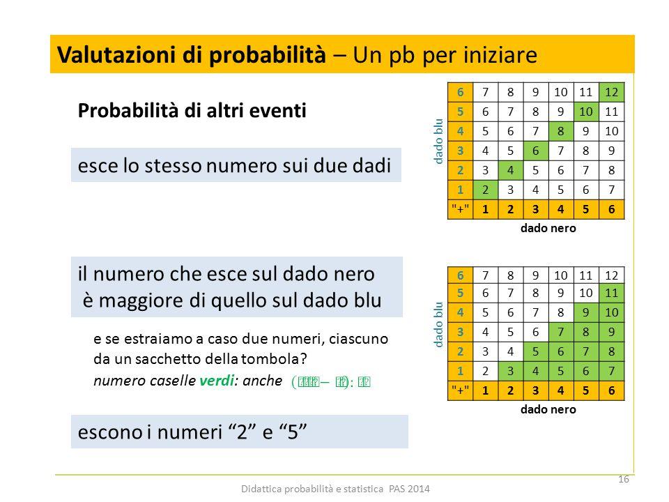 numero caselle verdi: anche Valutazioni di probabilità – Un pb per iniziare Probabilità di altri eventi esce lo stesso numero sui due dadi il numero c