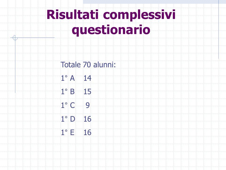Risultati complessivi questionario Totale 70 alunni: 1° A14 1° B15 1° C 9 1° D16 1° E16