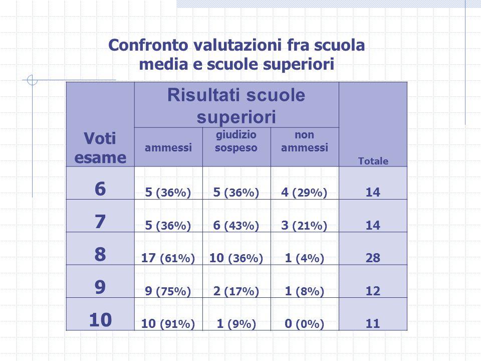 Voti esame Risultati scuole superiori Totale ammessi giudizio sospeso non ammessi 6 5 (36%) 4 (29%) 14 7 5 (36%) 6 (43%) 3 (21%) 14 8 17 (61%) 10 (36%