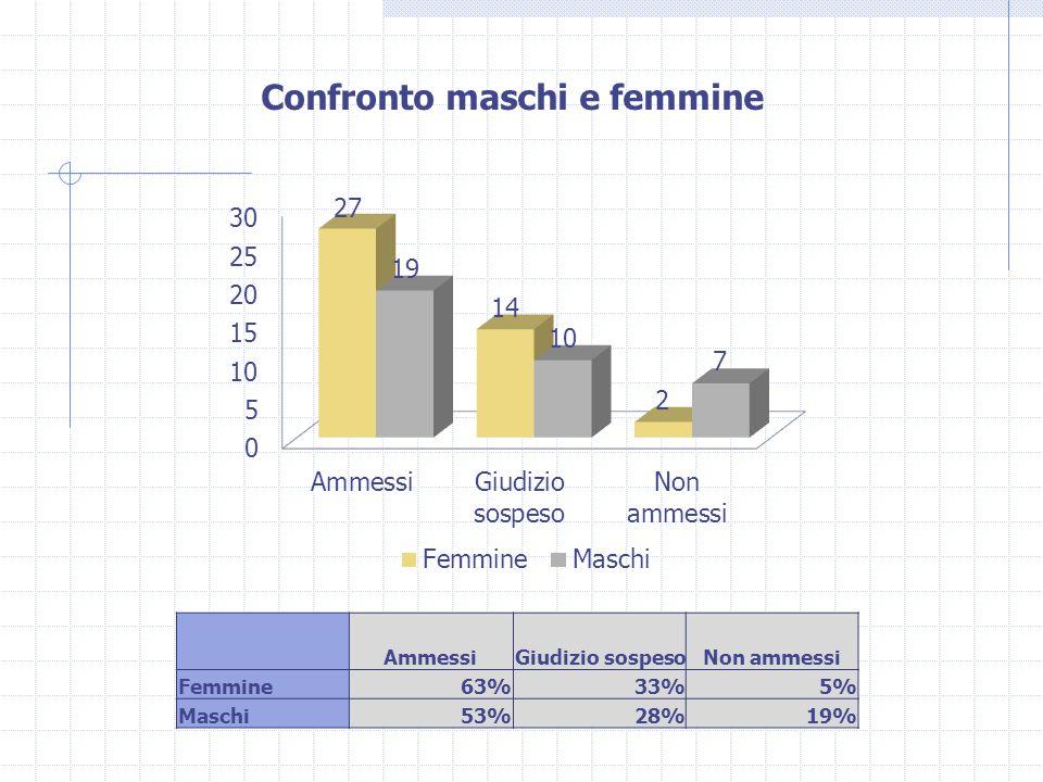 AmmessiGiudizio sospesoNon ammessi Femmine63%33%5% Maschi53%28%19% Confronto maschi e femmine