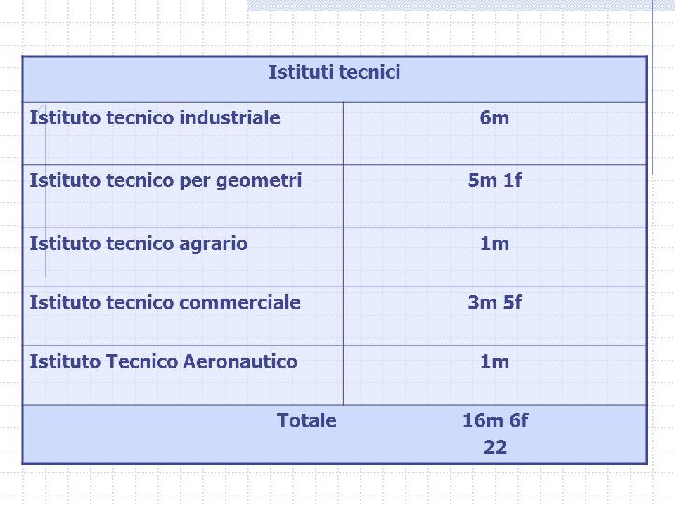 Istituti tecnici Istituto tecnico industriale6m Istituto tecnico per geometri5m 1f Istituto tecnico agrario1m Istituto tecnico commerciale3m 5f Istituto Tecnico Aeronautico1m Totale16m 6f 22