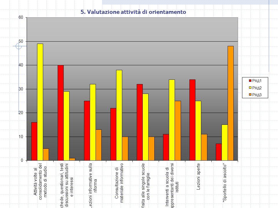 5. Valutazione attività di orientamento