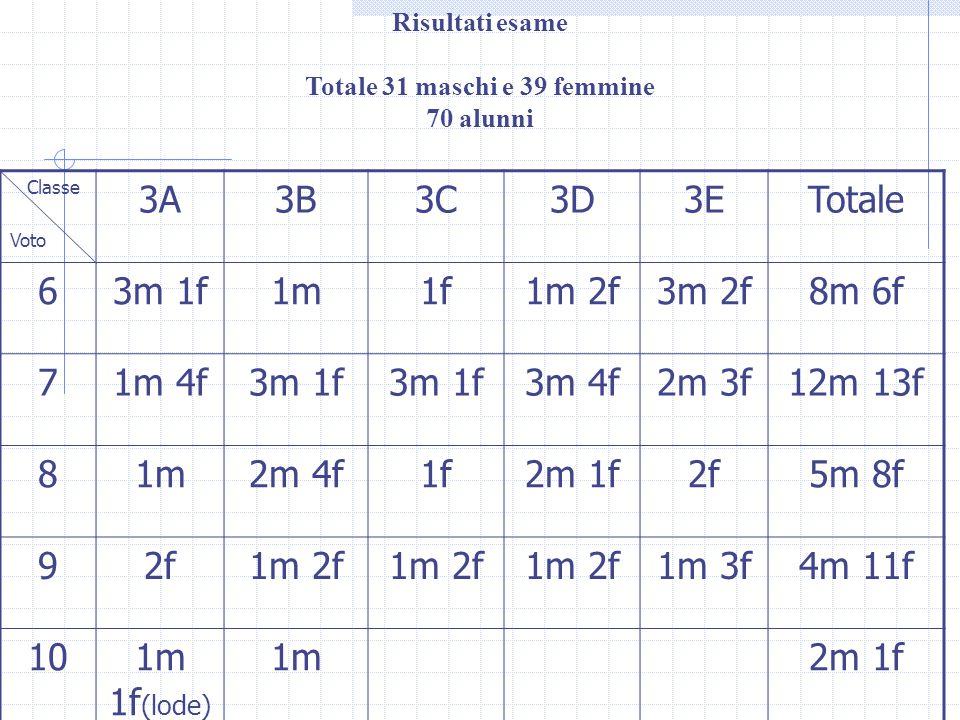 Risultati esame Totale 31 maschi e 39 femmine 70 alunni Classe Voto 3A3B3C3D3ETotale 63m 1f1m1f1m 2f3m 2f8m 6f 71m 4f3m 1f 3m 4f2m 3f12m 13f 81m2m 4f1