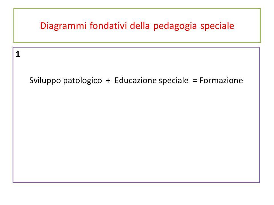 Diagrammi fondativi della pedagogia speciale 1 Sviluppo patologico + Educazione speciale = Formazione