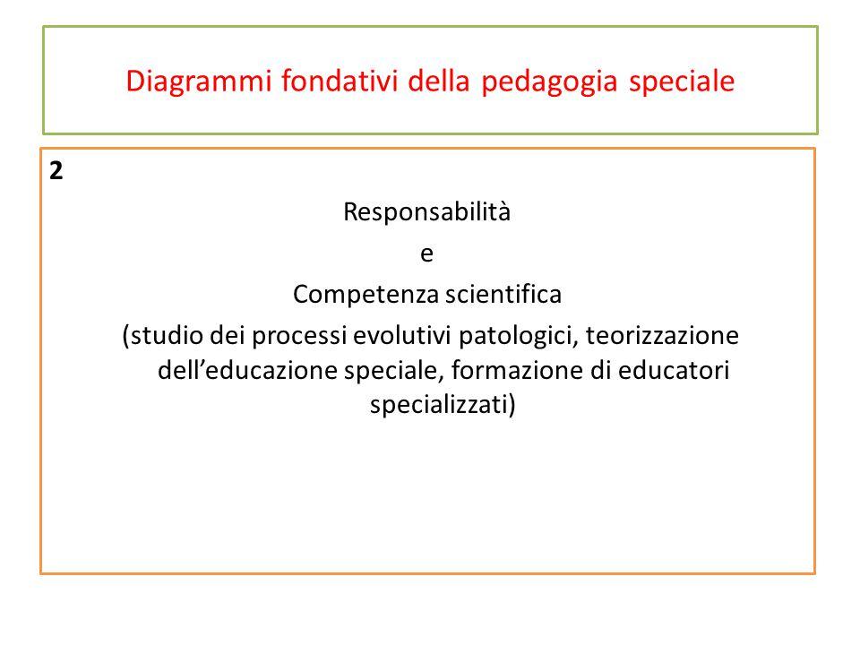 Diagrammi fondativi della pedagogia speciale 2 Responsabilità e Competenza scientifica (studio dei processi evolutivi patologici, teorizzazione dell'educazione speciale, formazione di educatori specializzati)