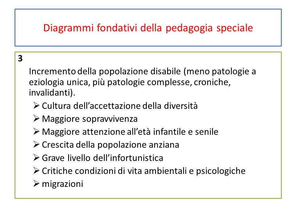 Diagrammi fondativi della pedagogia speciale 3 Incremento della popolazione disabile (meno patologie a eziologia unica, più patologie complesse, croniche, invalidanti).