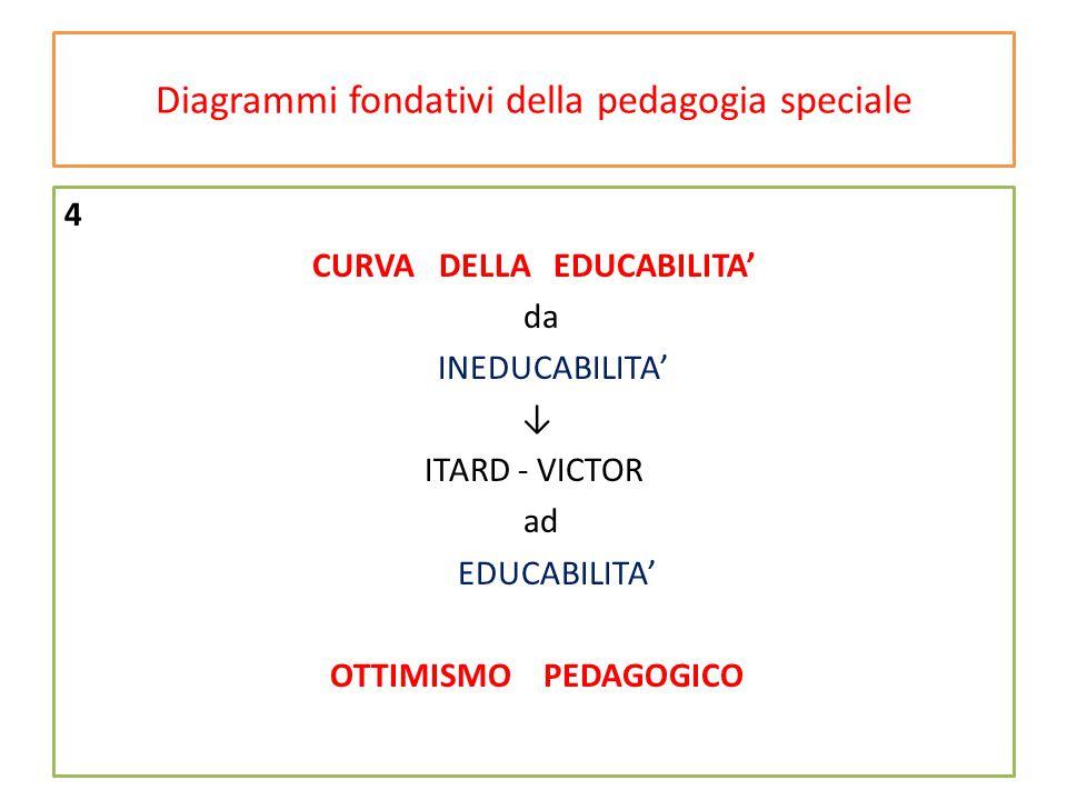 Diagrammi fondativi della pedagogia speciale 4 CURVA DELLA EDUCABILITA' da INEDUCABILITA' ↓ ITARD - VICTOR ad EDUCABILITA' OTTIMISMO PEDAGOGICO
