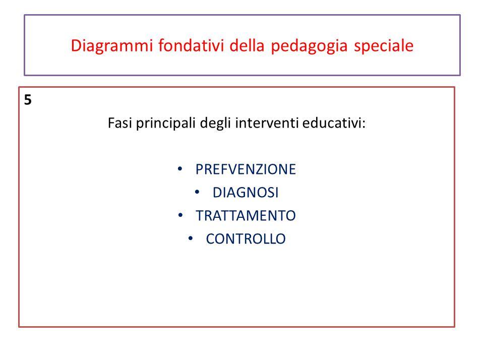 Diagrammi fondativi della pedagogia speciale 5 Fasi principali degli interventi educativi: PREFVENZIONE DIAGNOSI TRATTAMENTO CONTROLLO