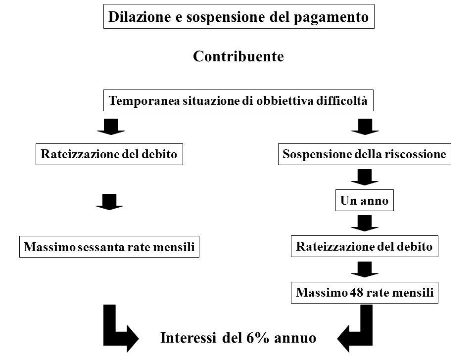 Dilazione e sospensione del pagamento Temporanea situazione di obbiettiva difficoltà Contribuente Rateizzazione del debitoSospensione della riscossion