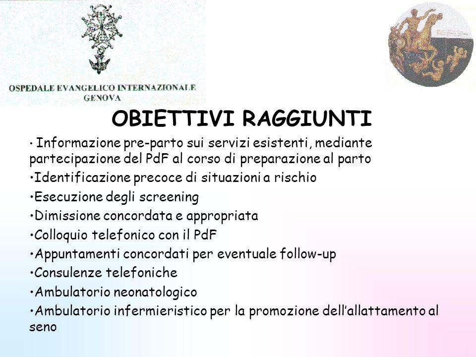 OBIETTIVI RAGGIUNTI Informazione pre-parto sui servizi esistenti, mediante partecipazione del PdF al corso di preparazione al parto Identificazione pr