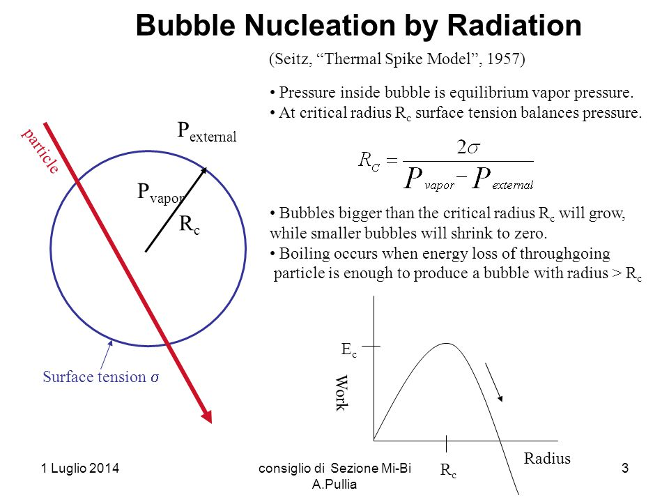 "1 Luglio 2014consiglio di Sezione Mi-Bi A.Pullia 3 Bubble Nucleation by Radiation (Seitz, ""Thermal Spike Model"", 1957) RcRc P vapor P external particl"
