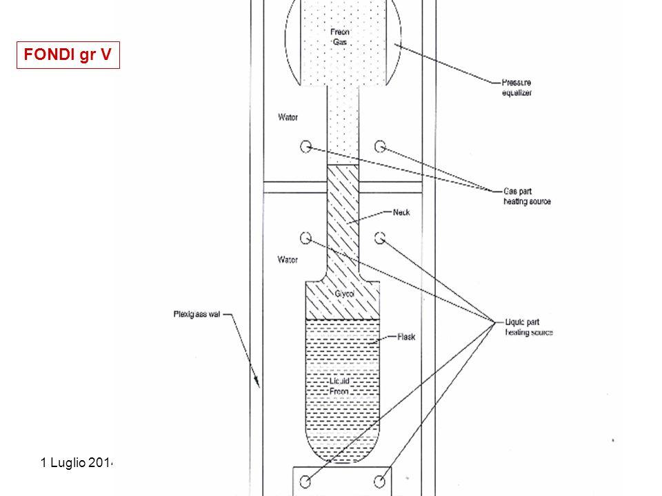 1 Luglio 2014consiglio di Sezione Mi-Bi A.Pullia 8 FONDI gr V