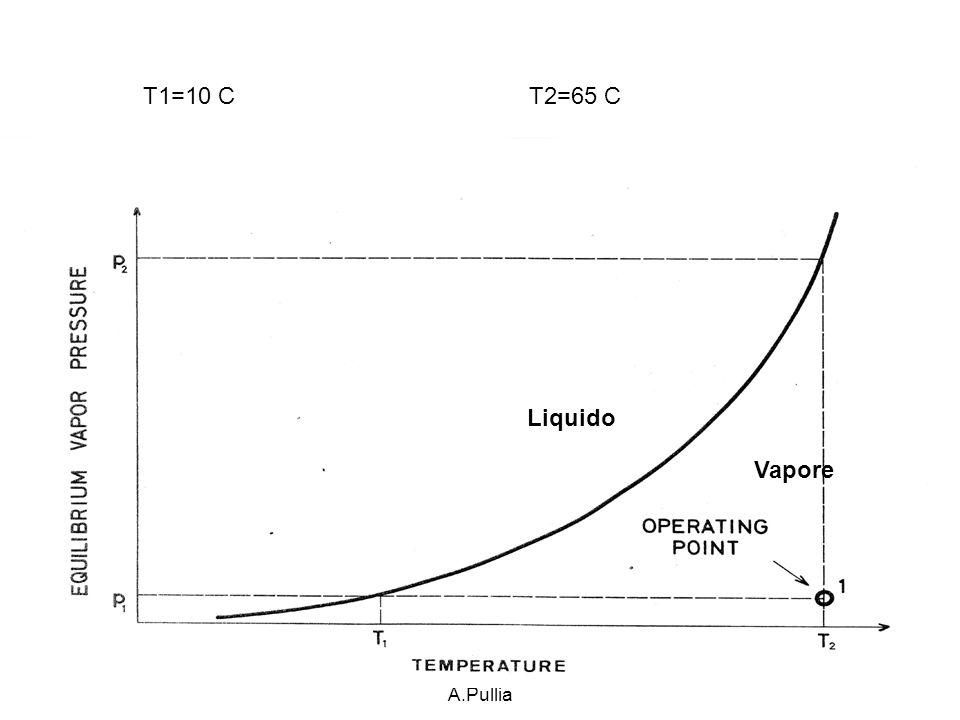 1 Luglio 2014consiglio di Sezione Mi-Bi A.Pullia 9 T1=10 C T2=65 C Liquido Vapore