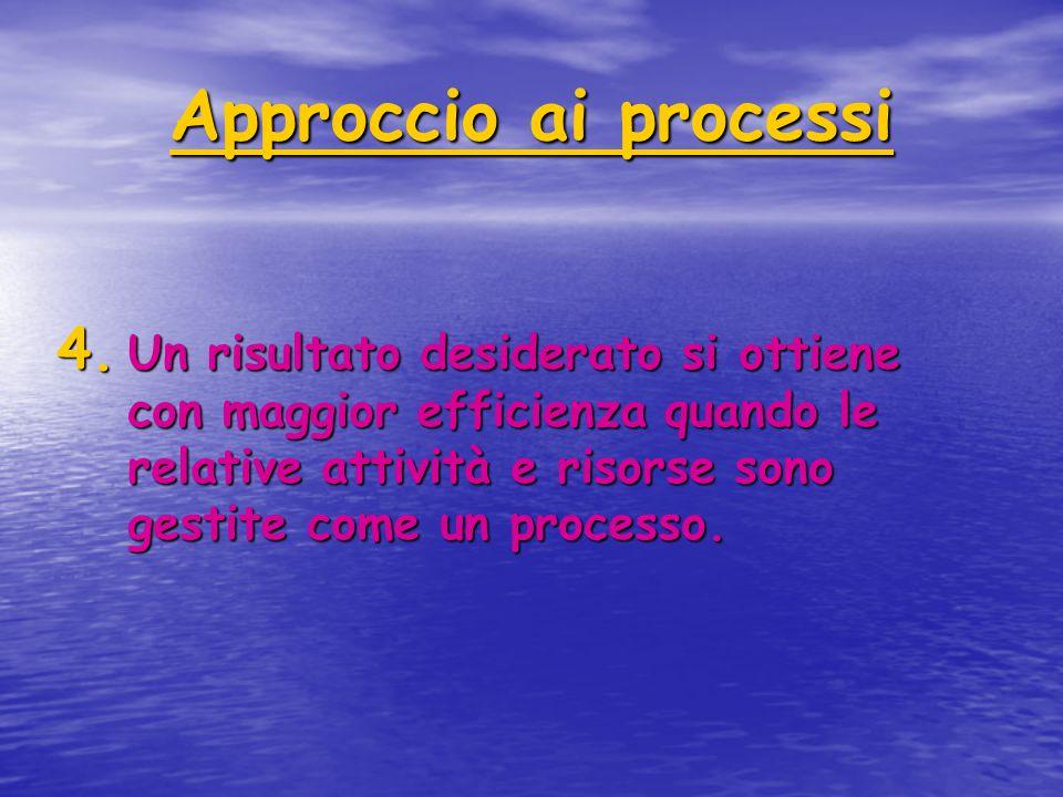 Approccio ai processi 4. U n risultato desiderato si ottiene con maggior efficienza quando le relative attività e risorse sono gestite come un process