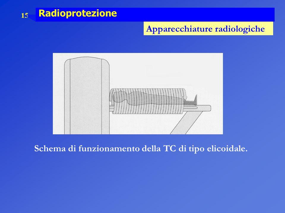 15 Radioprotezione Apparecchiature radiologiche Schema di funzionamento della TC di tipo elicoidale.