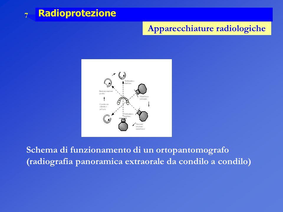8 Radioprotezione Apparecchiature radiologiche Monoblocco dentale.