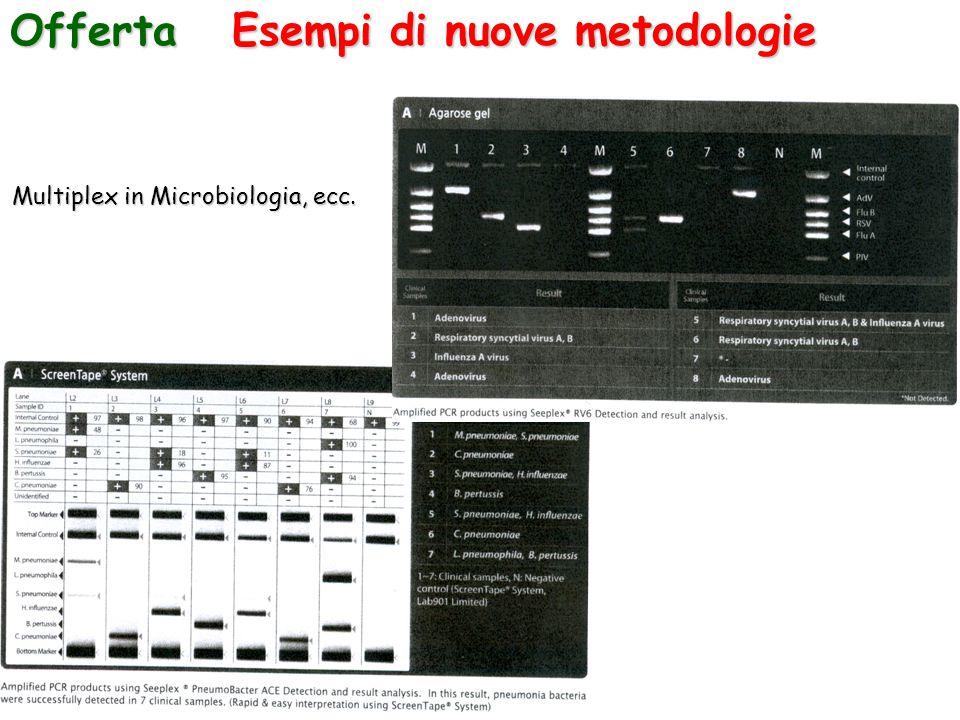 Esempi di nuove metodologie Offerta Multiplex in Microbiologia, ecc.