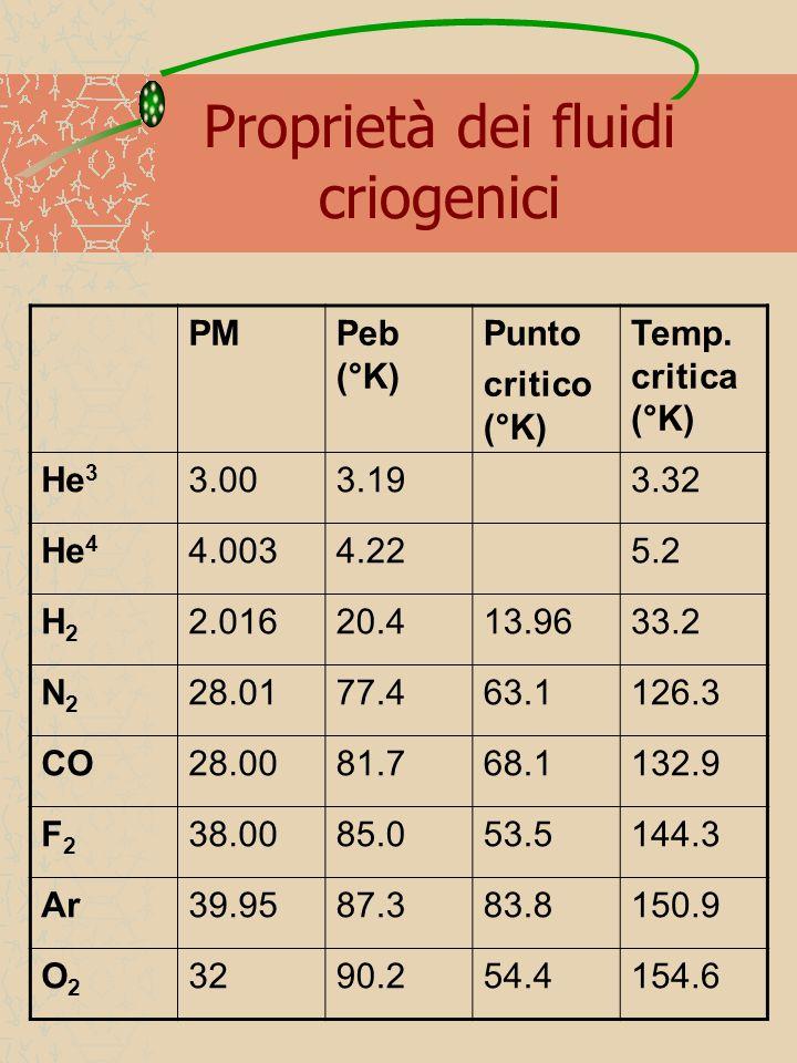 Proprietà dei fluidi criogenici PMPeb (°K) Punto critico (°K) Temp. critica (°K) He 3 3.003.193.32 He 4 4.0034.225.2 H2H2 2.01620.413.9633.2 N2N2 28.0