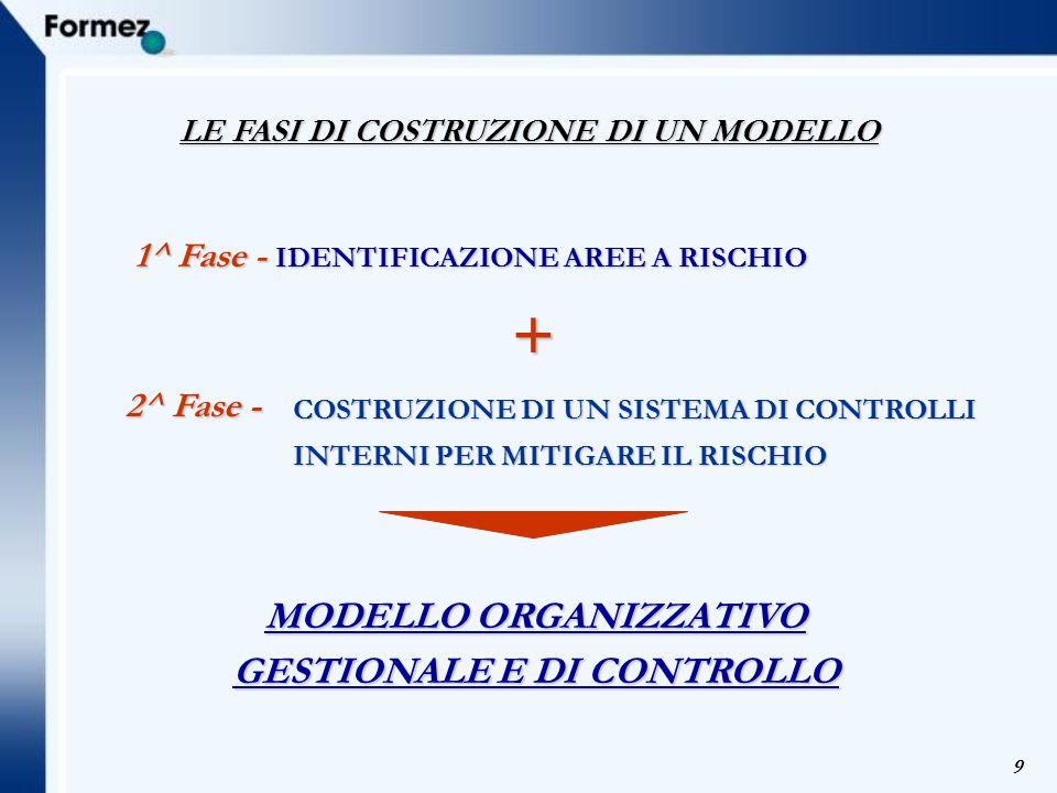 9 LE FASI DI COSTRUZIONE DI UN MODELLO 2^ Fase - COSTRUZIONE DI UN SISTEMA DI CONTROLLI INTERNI PER MITIGARE IL RISCHIO 1^ Fase - IDENTIFICAZIONE AREE