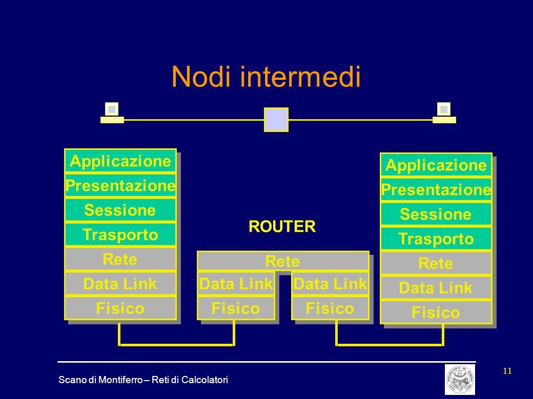 Scano di Montiferro – Reti di Calcolatori 11 Nodi intermedi Rete Data Link Fisico Applicazione Presentazione Sessione Trasporto Rete Data Link Fisico