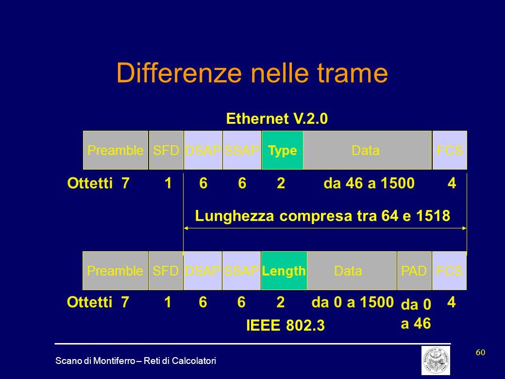 Scano di Montiferro – Reti di Calcolatori 60 Differenze nelle trame PreambleSFDDSAPSSAPDataPADFCS 71662da 0 a 1500 da 0 a 46 4 Lunghezza compresa tra